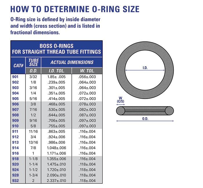 O Rings Size on Hydro Resources